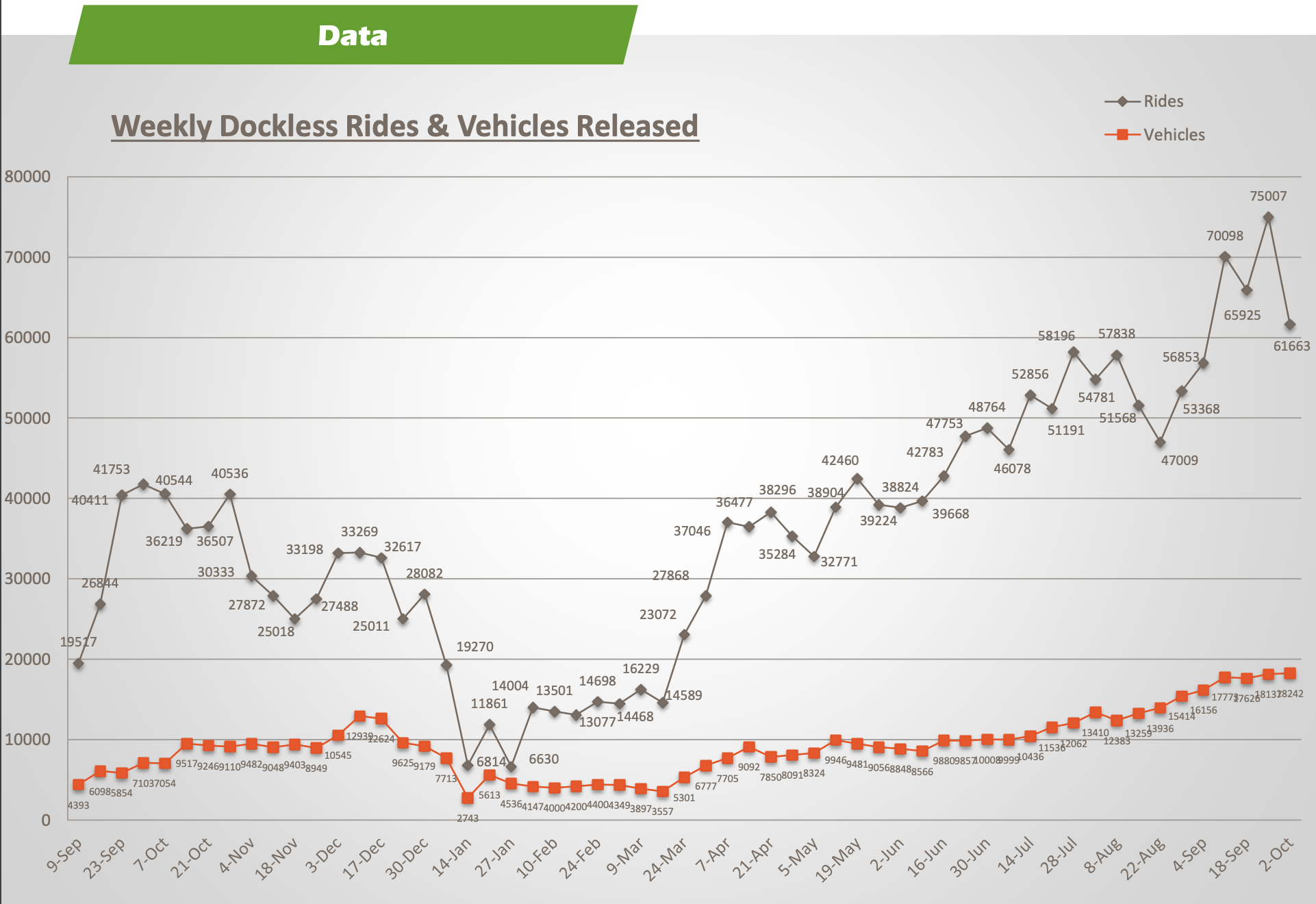 Annual chart of dockless vehicle deployment and ridership