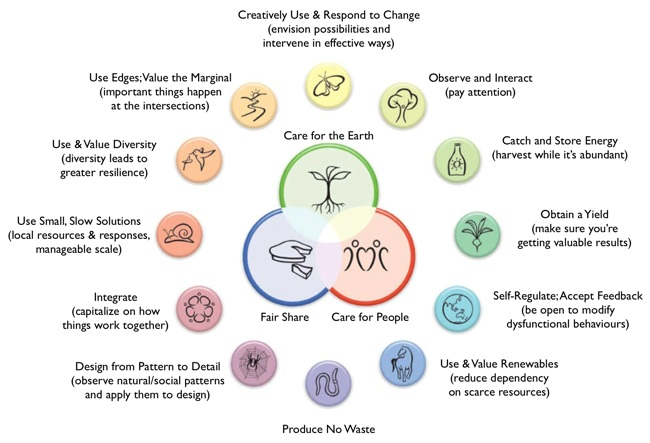 permacultureprinciples.jpg