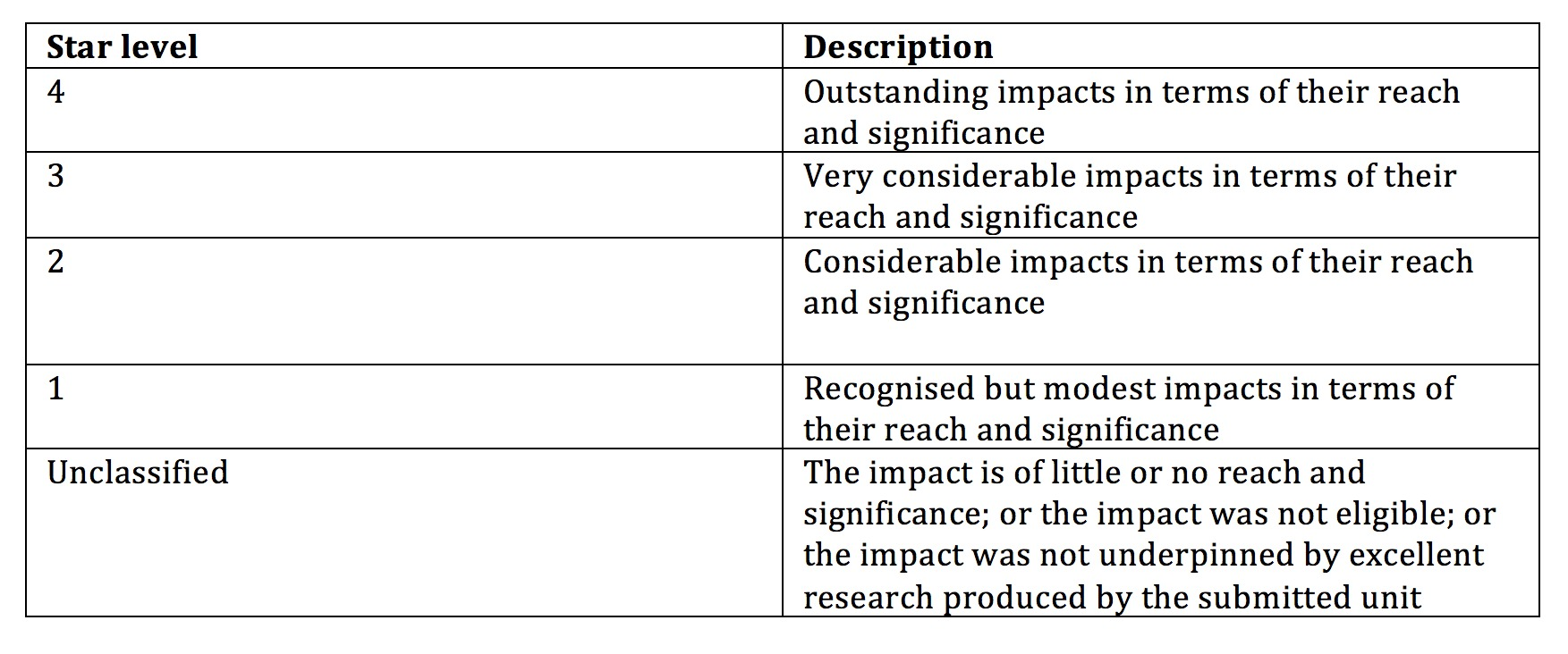 Table 1:  Level definitions used for assessing impact in REF2014