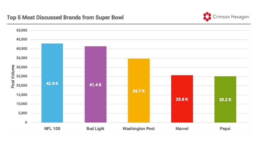 data-best-worst-superbowl-ads-kickout-4-2019.jpg