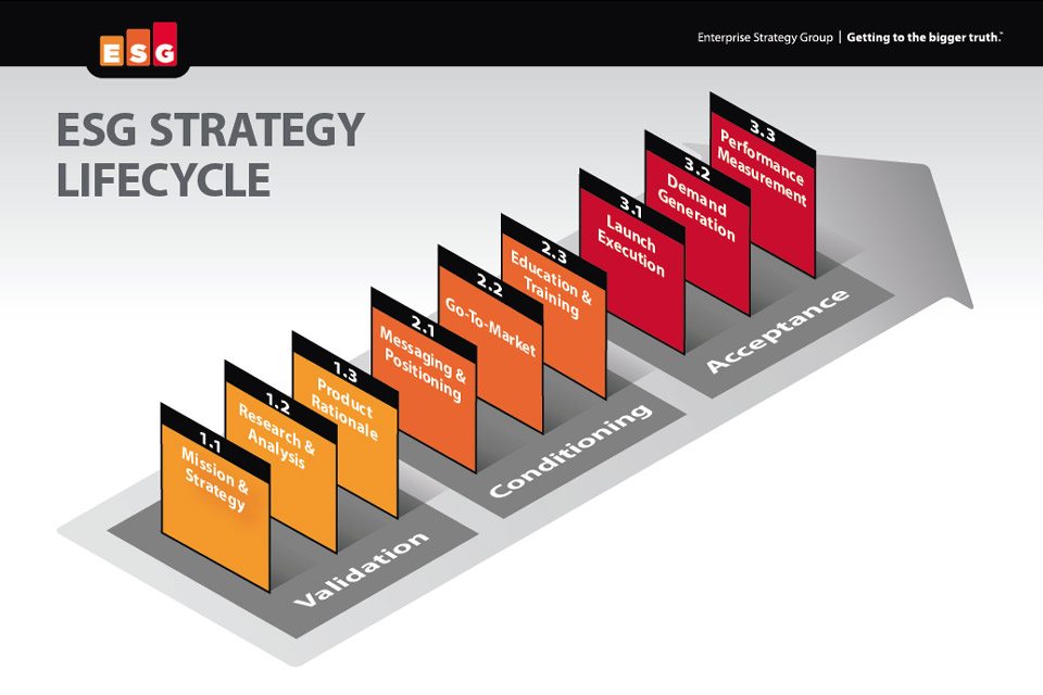 Visualizing the ESG Strategy Lifecycle