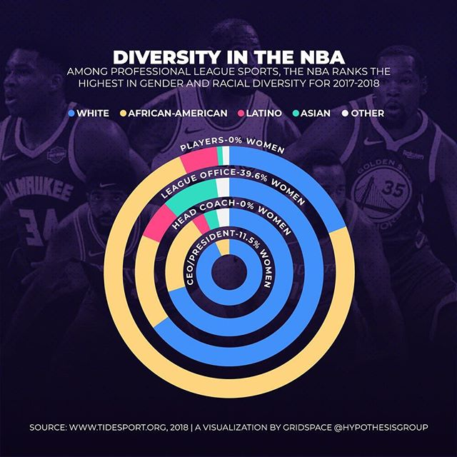 The NBA continues to be an industry leader in diversity and gender hiring, earning high grades in a report compiled by The Institute for Diversity and Ethics in Sports at the University of Central Florida. The NBA received an A+ for its racial hiring and practices and a B for its gender hiring practices. #gridspacecollective #infobite #data #datavisualization #graphicdesign #design #diversity #nba #lakers #basketball Designed by @brywts