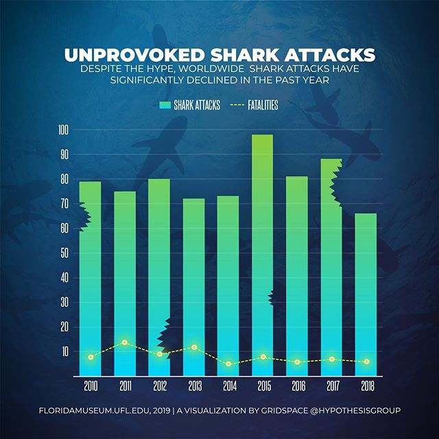 Shark Week might give you the impression that shark attacks are more prevalent than they actually are. You can Rest (float?) assured that global attacks are actually declining. #sharkweek #sharks #data #dataviz #infographic #graphic #graphicdesign #art #gridspacecollective Designed by @brywts