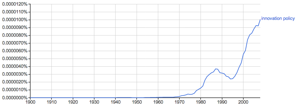 "A Google Ngram for the phrase ""innovation policy"" from 1900 to 2008."