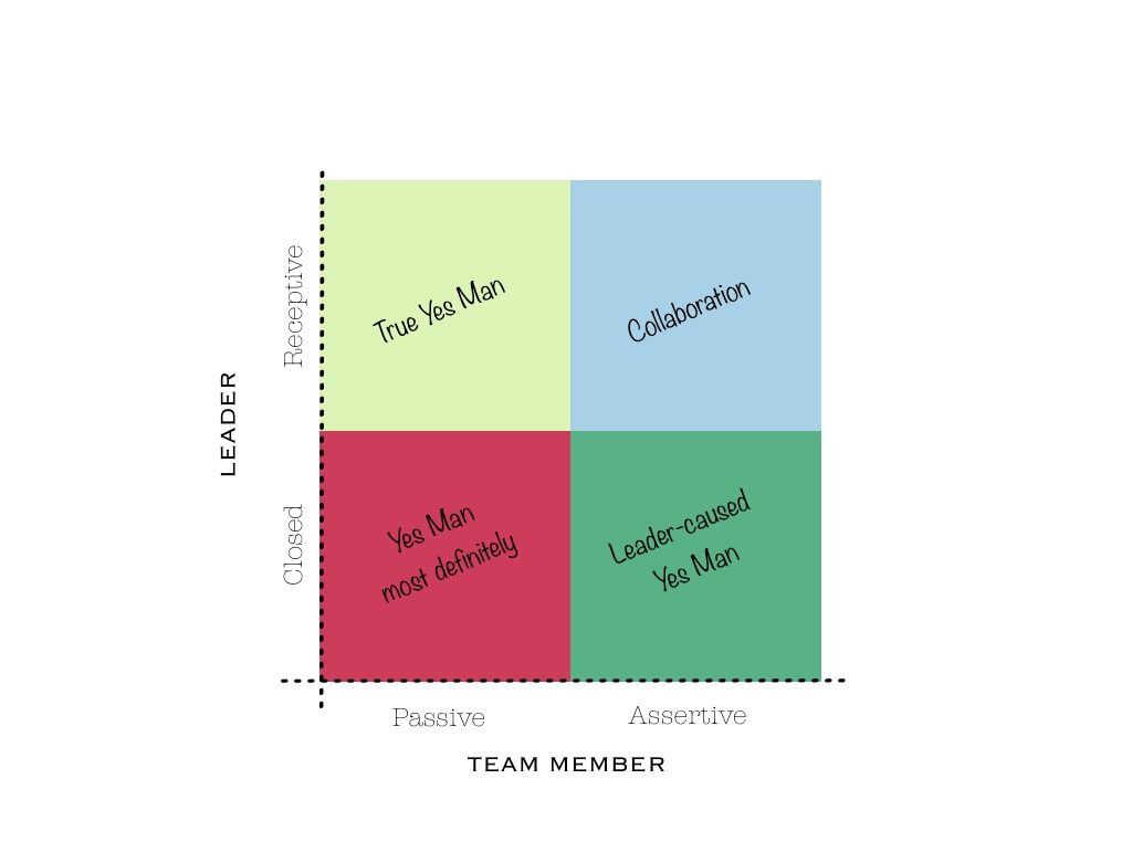 Both the leader and team member play a role in creating Yes Man behaviors