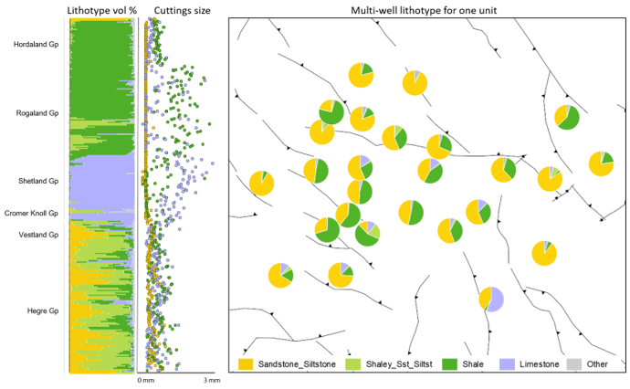 The digitised cuttings are classified into different lithotypes.   The bar chart, left, shows lithotype volume % for the 299 samples in the example well. The scatter graph, centre, shows average cuttings size per sample per lithotype. The pie map, right, shows lithotype volume % for a specific stratigraphic interval for a range of wells.
