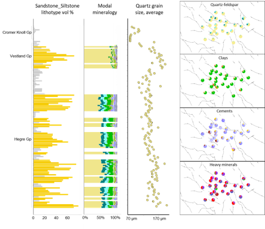 It is possible to interrogate specific lithotypes of interest. In the example dataset above, data from the Sandstone_Siltstone lithotype is presented for key reservoir units for the well.   The far left graph shows the volume percent of the Sandstone_Siltstone lithotype and the next graph along shows the modal mineralogy for this lithotype only for samples with more than 20% Sandstone_Siltstone.   Further to the right is the average Quartz grain size per sample, for the Sandstone_Siltstone lithotype only.   The four pie diagrams show Sandstone_Siltstone mineralogy for a specific stratigraphic interval for a range of wells.