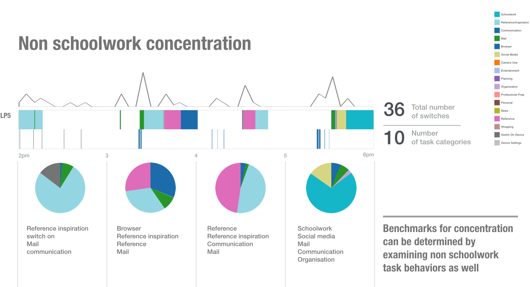 Figure 7.  A holistic look at Shilpa's digital activity in a selected learning period representing periods of concentration related to non-Schoolwork activities