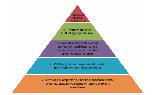 Figure 1.  Hierarchy of evidence pyramid (Oxford Centre for Evidence-based Medicine, 2001)