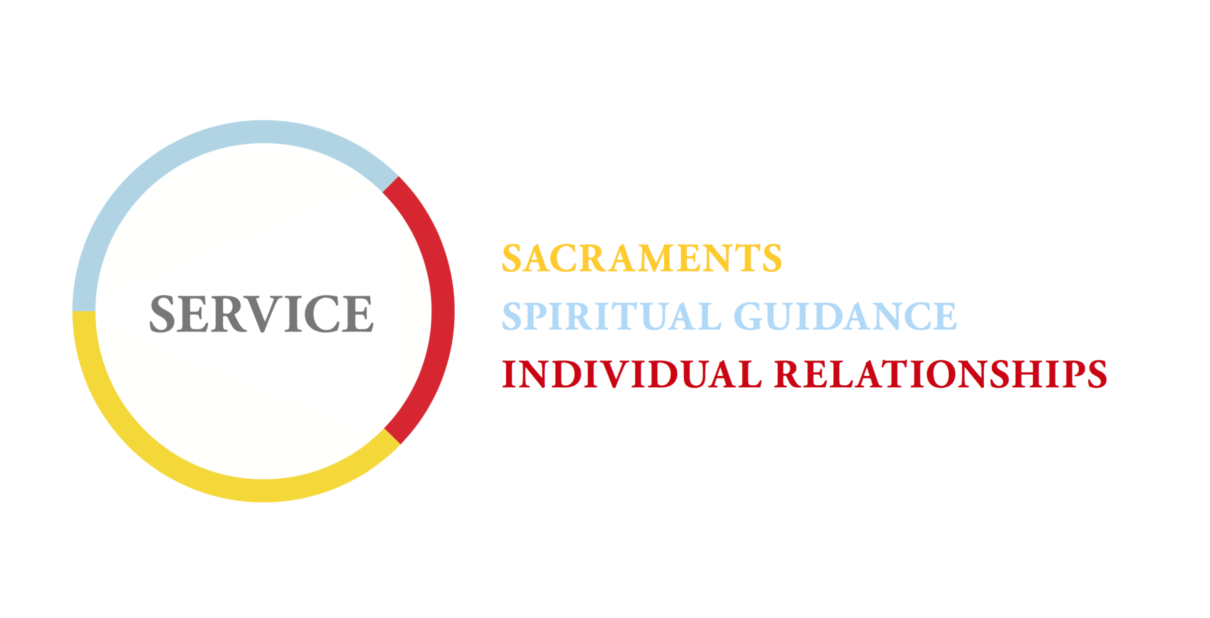 There are 3 ways through which priests deliver this service to their community