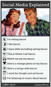 Social Media Explained, an infographic
