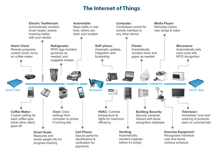 The Internet of Things is a game-changer. Customers expect multi-device connectivity between products from entirely different manufacturers.  Image Courtesy: BackwardsTimeMachine