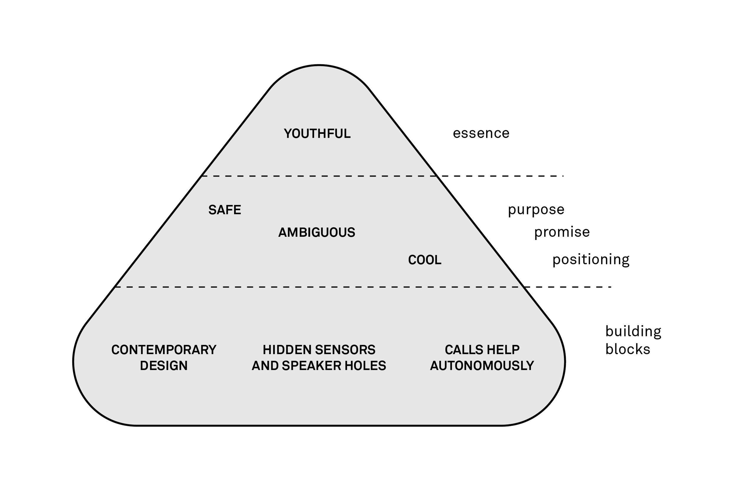 Goz_Brand Pyramid-01.jpg