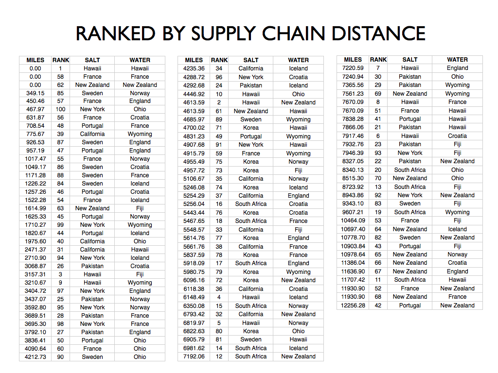 IMPROBABLE OCEANS - IMPROBABILITY RANKED BY DISTANCE.png