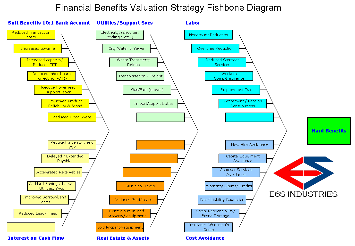 E6S-Methods Financal Benefits Valuation Fishbone