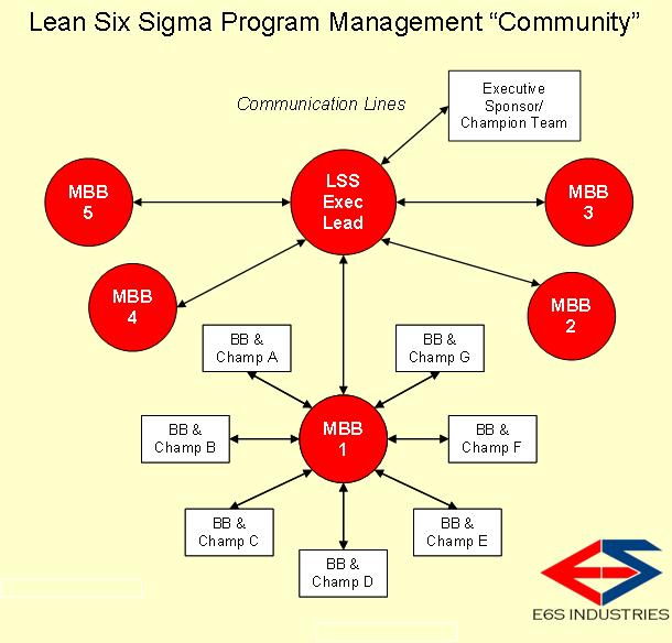 LSS Program Community-E6S