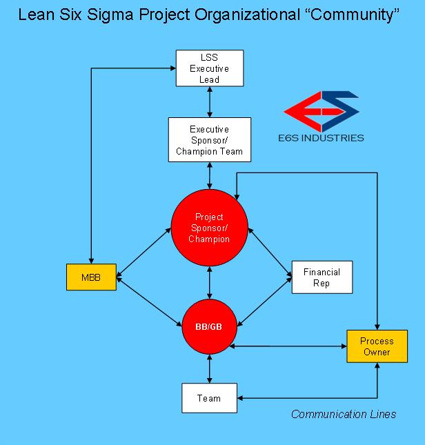 LSS Project Community - E6S