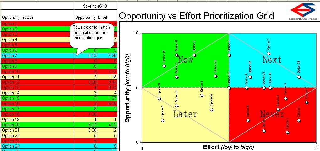 Opportunity vs. Effort Analysis Grid - $8.63 - Buy Now