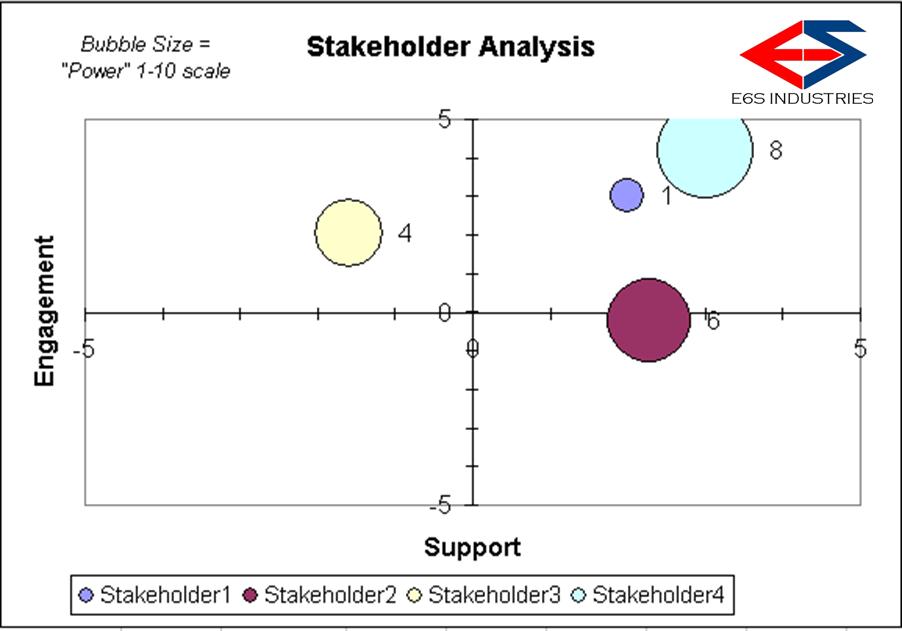 E6S-Stakeholder Analysis Bubble Graph