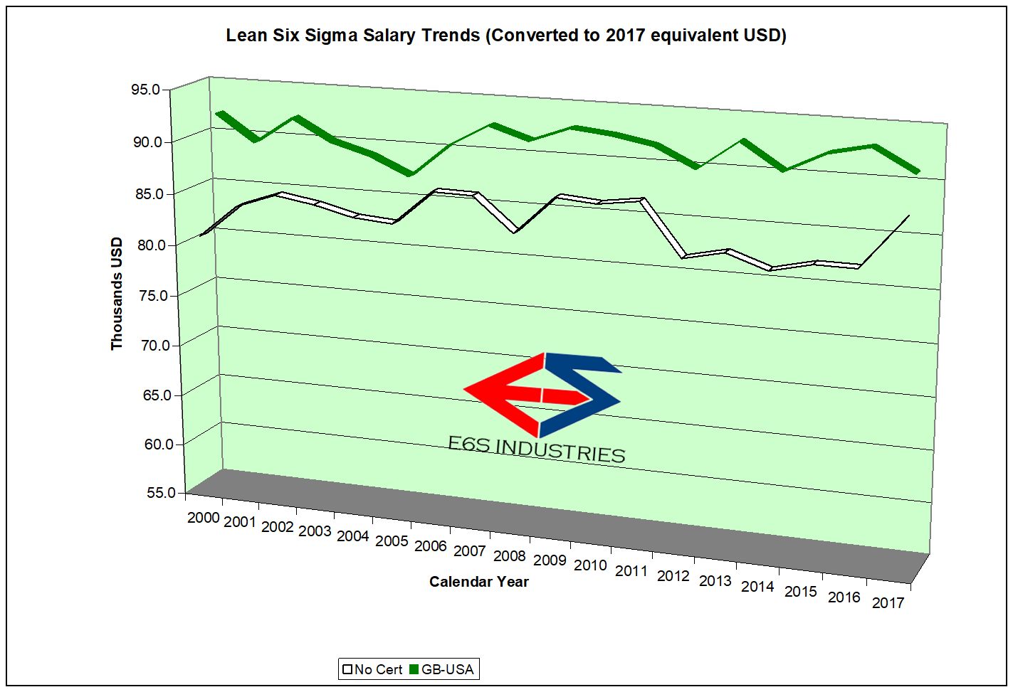 GB Salary Trends 2000-2017 CPI corrected.png