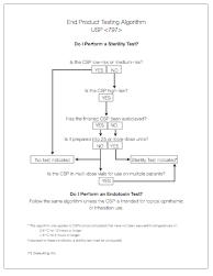 End Product Testing Algorithm