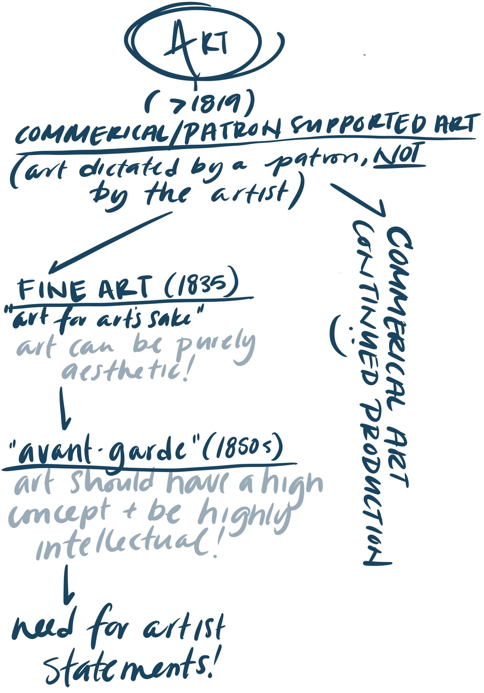 fine art timeline, leah pantea