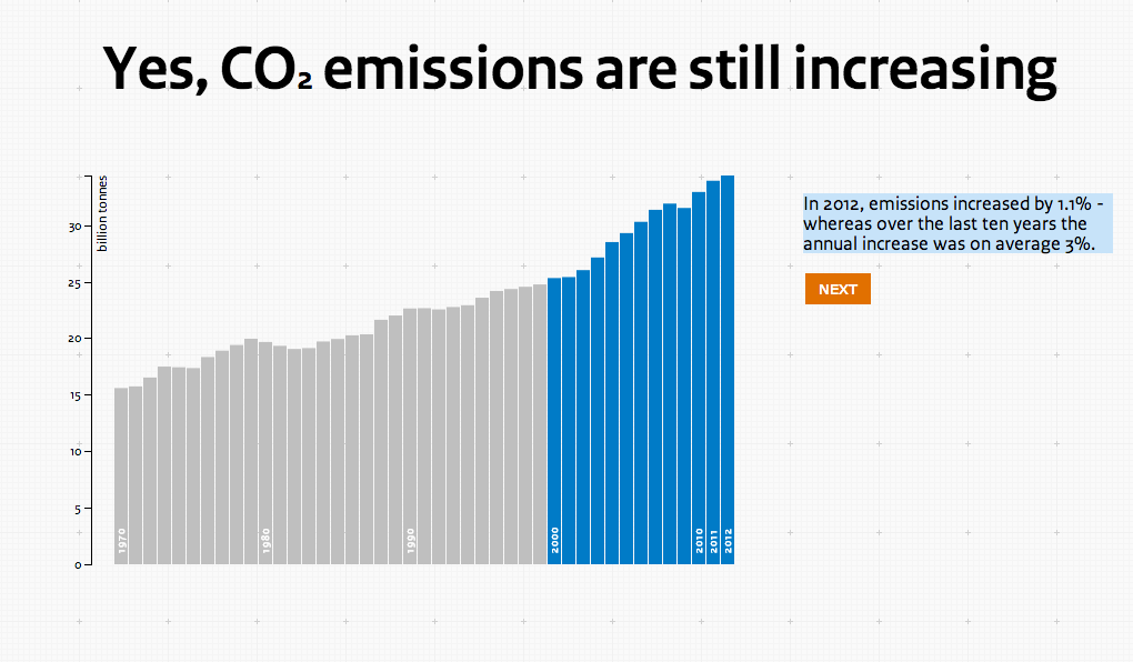 Are CO2 emissions still rising?