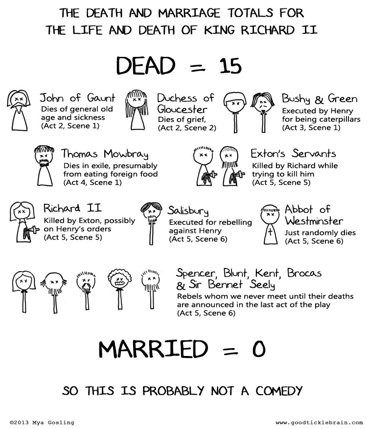 20131205-S-RichardII-Death&Marriage.jpg