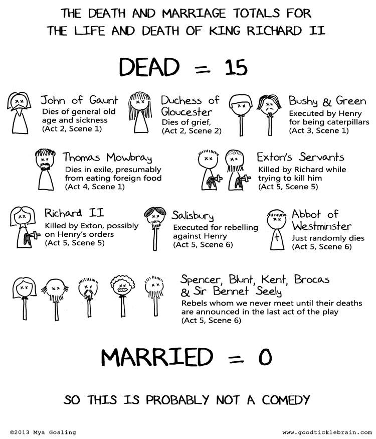 20131205-S-RichardII-Death&Marriage.jpg
