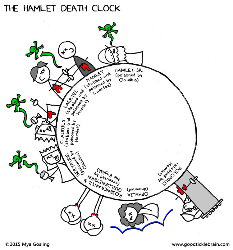 The Hamlet Death Clock — Good Tickle Brain