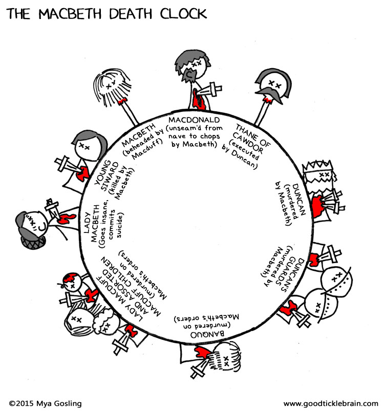 The Macbeth Clock — Good Tickle Brain on the crucible plot map, beowulf plot map, legend plot map, antony and cleopatra plot map, romeo and juliet plot map, the giver plot map, 11 century scotland map, english plot map, hamlet plot map, 11th century scotland map, aida plot map, antigone plot map, plot flow map, othello plot map, the hunger games plot map, unbroken plot map, character mind map,