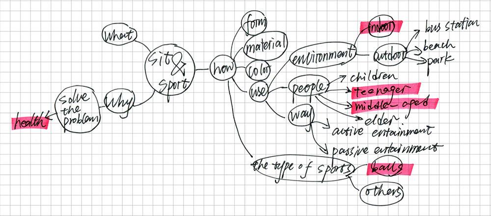 mind-map flow ball.jpg