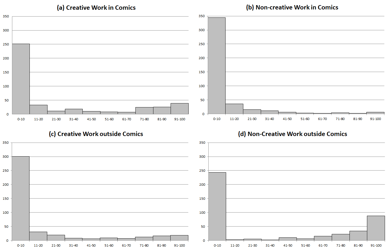 Frequency counts of self-reported proportions of personal income for each work category by decile. (Click to enlarge.)