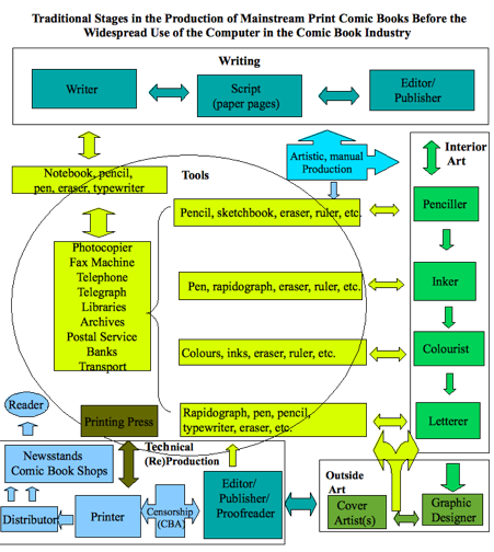 The comic-book production line. Diagram by  Ernesto Priego .
