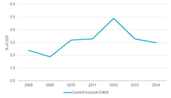 Source: Central Bank/National Statistics/IMF Note: Data for 2014 are forecast
