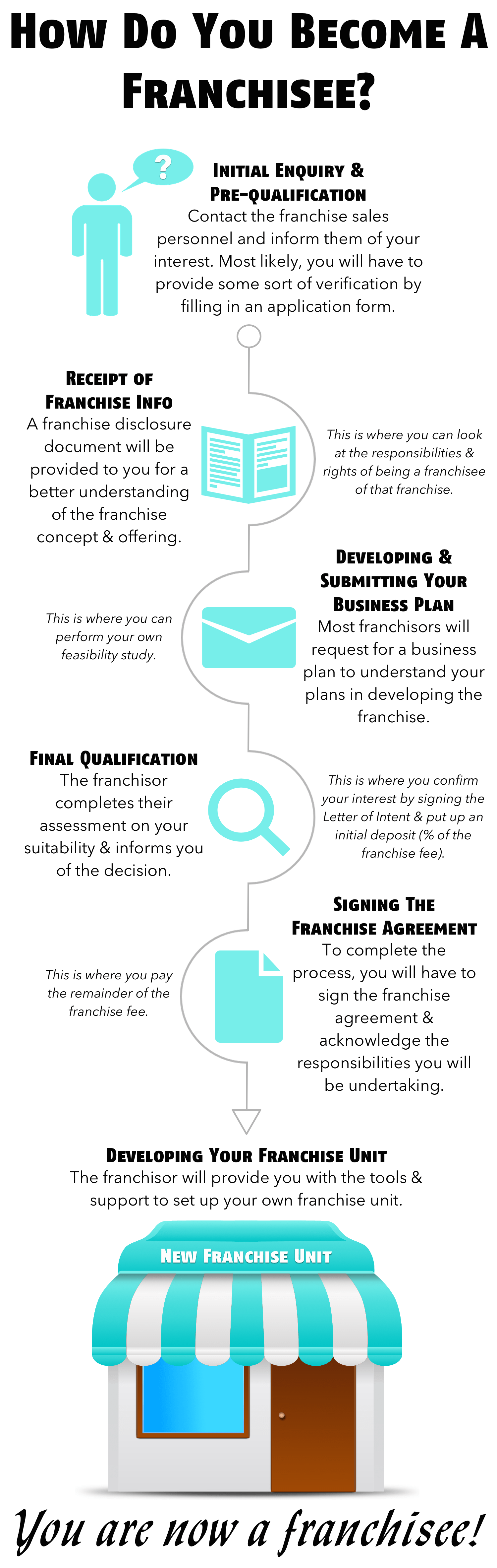 infographic-how-do-you-become-a-franchisee