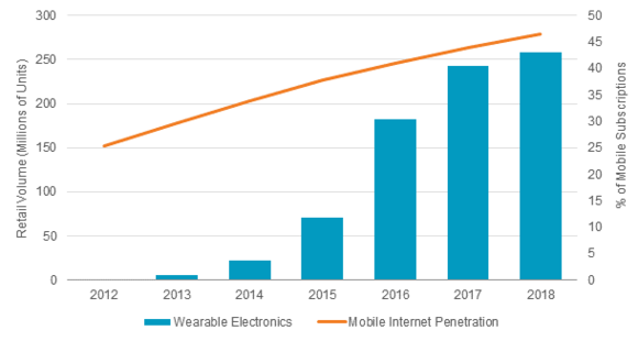 Source: Euromonitor International from trade sources/national statistics/International Telecommunications Union (ITU) Note: Wearable electronics data is forecast from 2014 to 2018; Internet penetration data is forecast from to 2015 to 2018