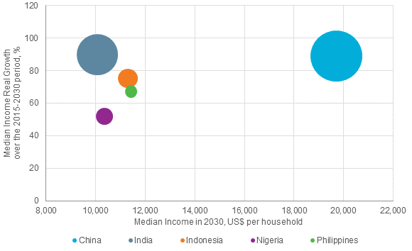 Source: Euromonitor International from national statistics Note: Data are forecast. The size of the bubbles indicates the size of the middle class in 2030.