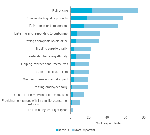 Source: KPMG Consumer Insights Panel Note: The survey reflects the responses of 2,079 UK adults and was conducted between the 10th and 15th of April 2014.
