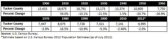 Historic Population.JPG