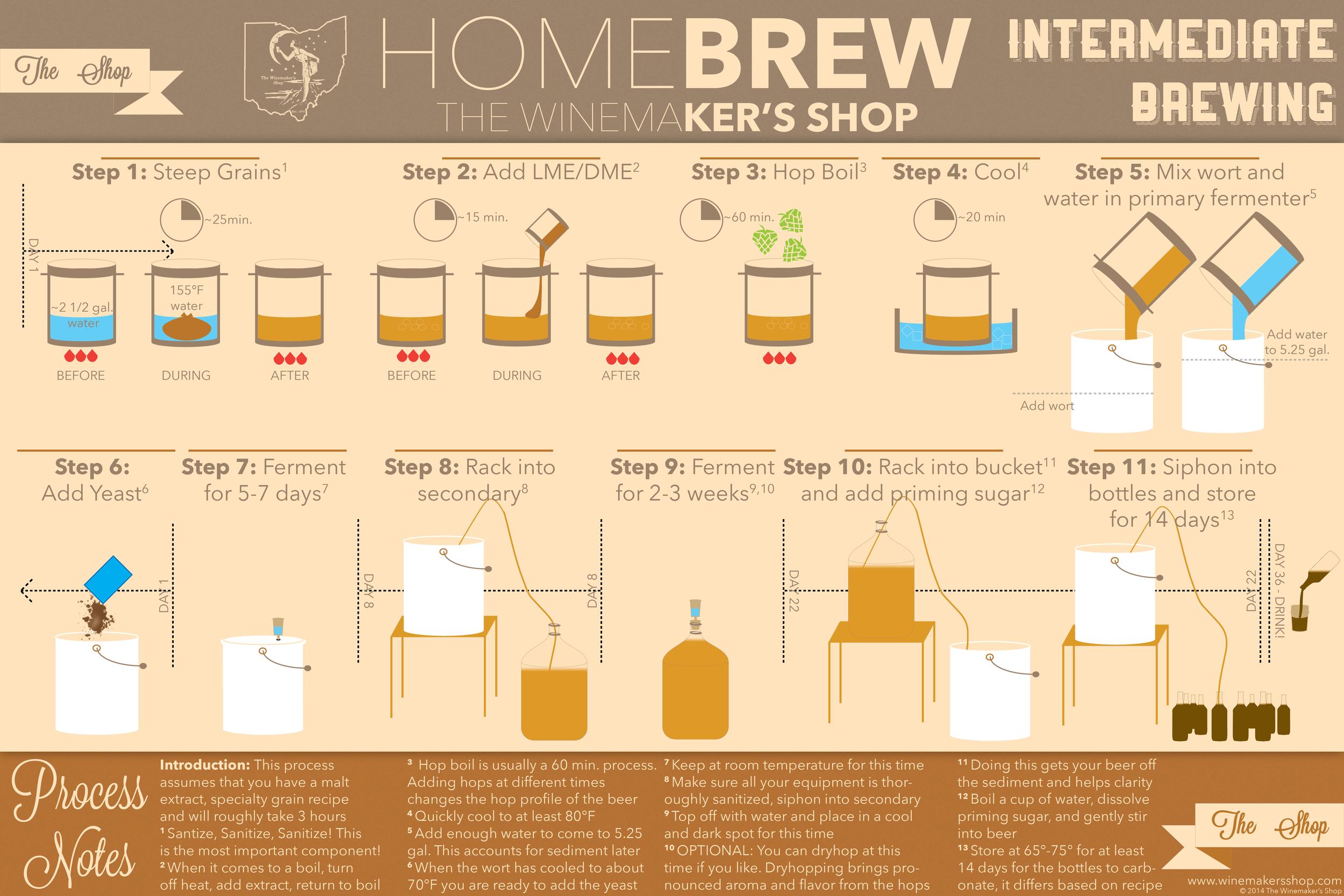 Brewing-Timeline
