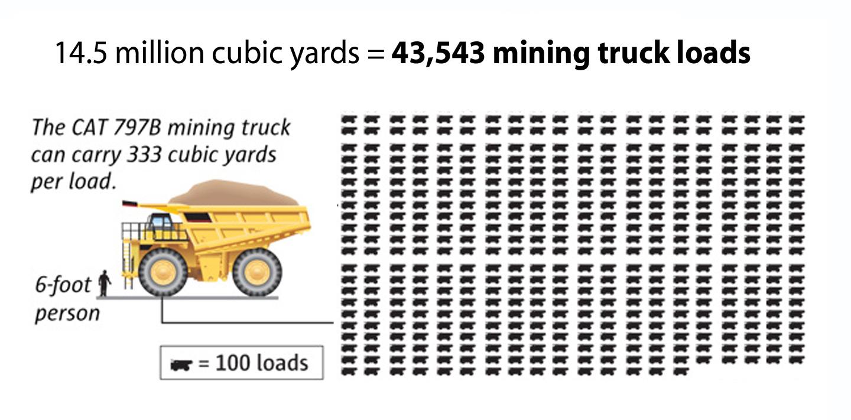 14 nmillion cubic yards.jpg