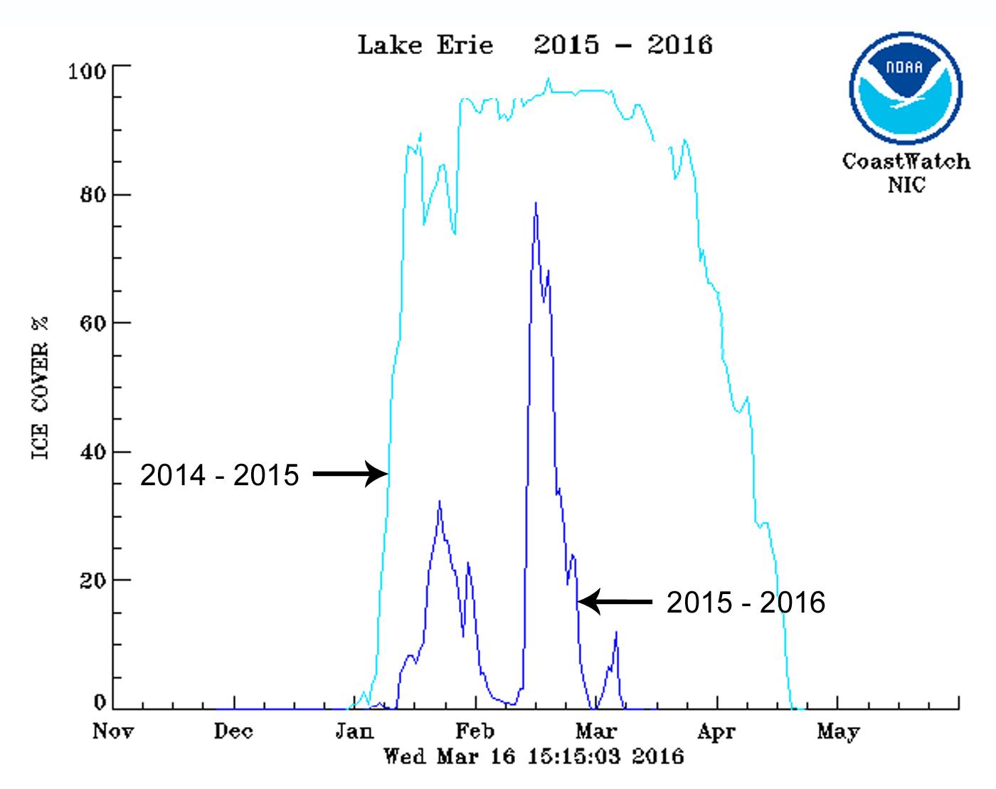 Lake Erie Ice Cover Comparison