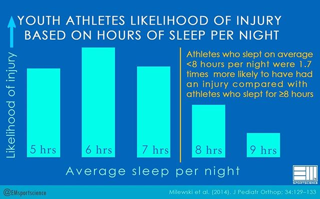 👉Chronic lack of sleep😴 is associated with increased risk of injuries in adolescent athletes🏋️‍♂️🏌️‍♀️⛹️‍♀️. 👉Encouraging young athletes to get optimal amounts of sleep may help protect them against athletic injuries. 👉Eight or more hours🕙 of sleep per night seems to be optimal to prevent injuries.