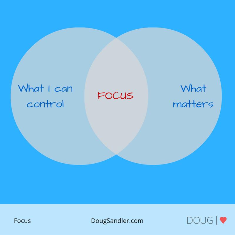 How do you know where to focus?