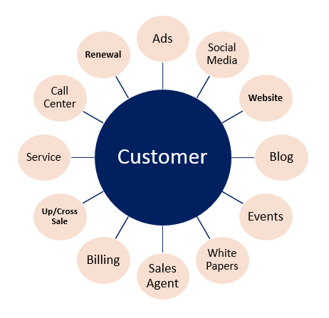 Customer Touchpoints.png
