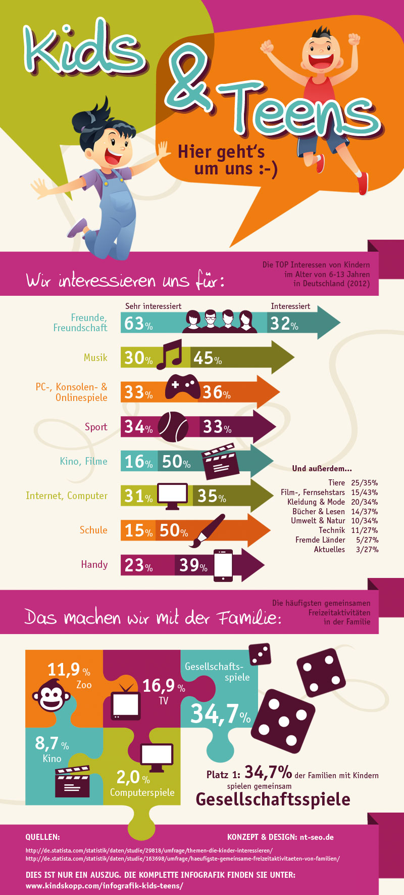Die komplette Infografik finden Sie auf www.kindskopp.com