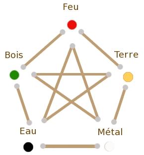 5élémentsschéma.jpg