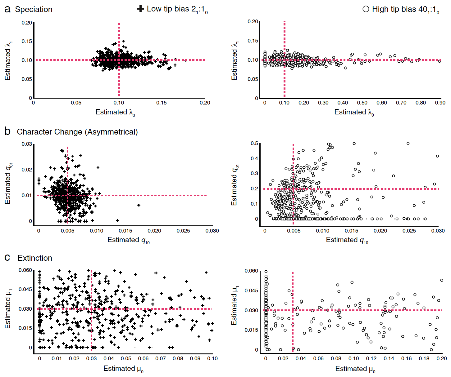 Power and Parameter Estimation of the BiSSE Method - 14. Davis, M.P., Midford, P.E., and Maddison, W. (2013). Exploring power and parameter estimation of the BiSSE method for analyzing species diversification. BMC Evolutionary Biology. 13:38 DOI: 10.1186/1471-2148-13-38. Highly Accessed.Google ScholarOPEN ACCESS
