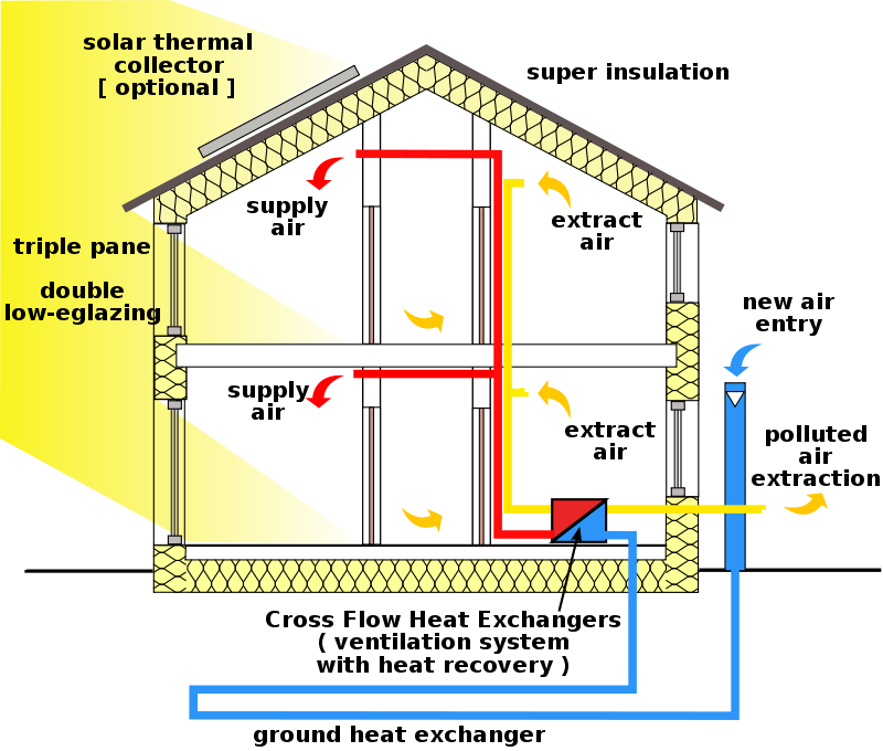 Shown here: A typical section of an airtight building envelope.